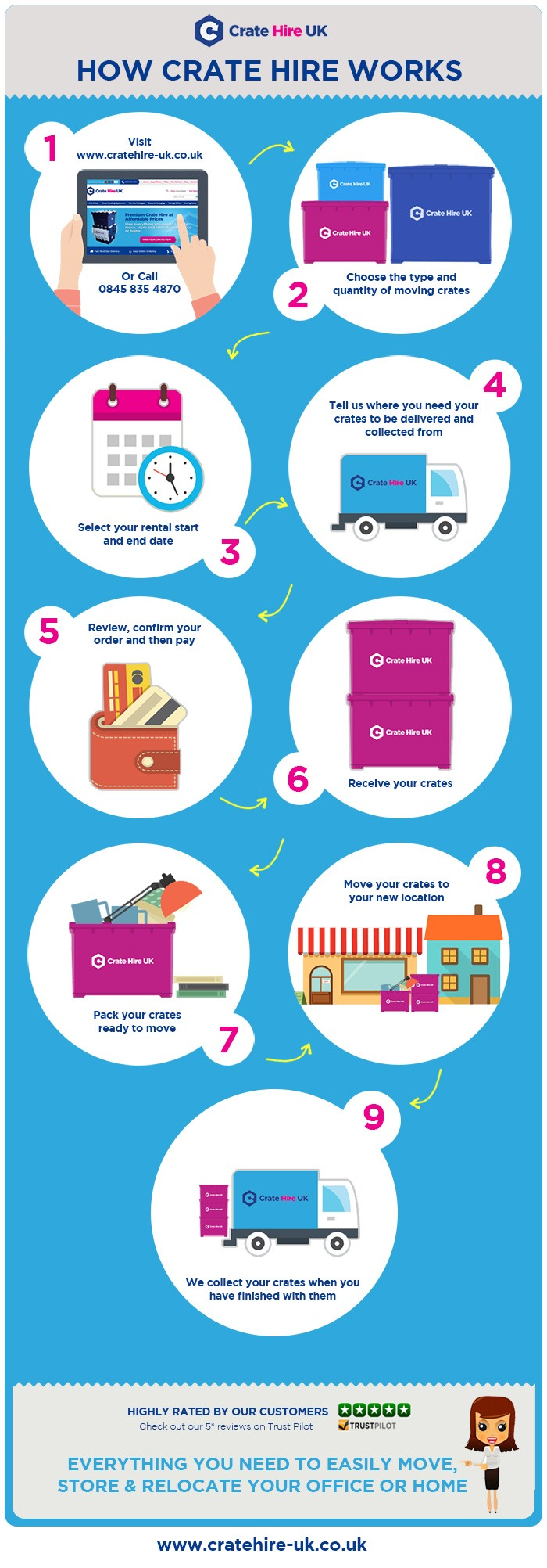 Crate Hire UK Rental Hire Process Infographic